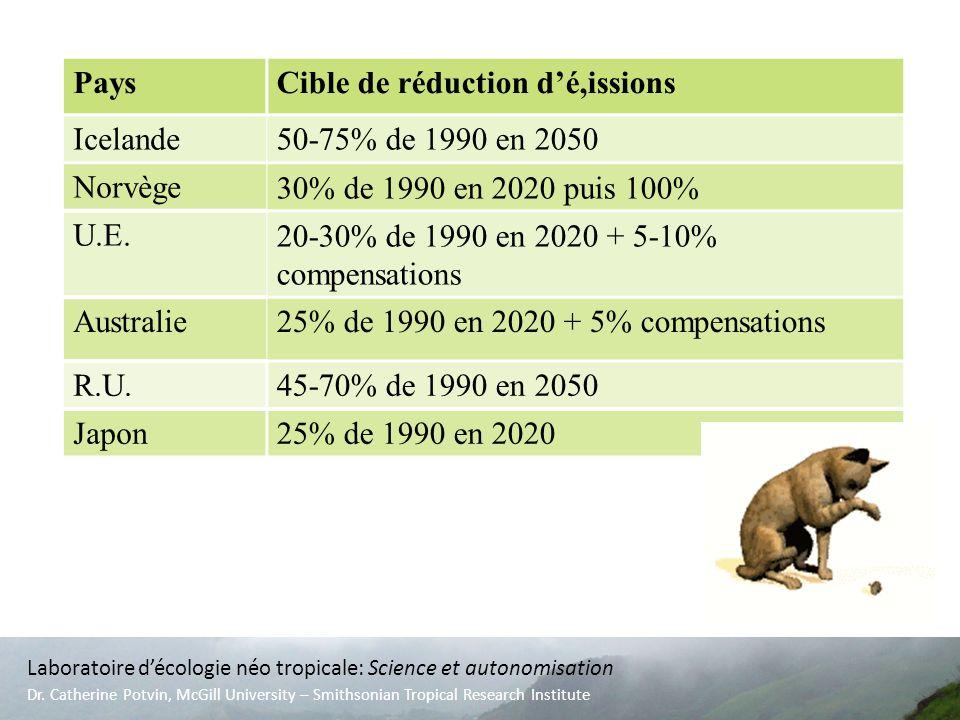 ET NOUS, AU QUÉBEC? PaysCible de réduction dé,issions Icelande50-75% de 1990 en 2050 Norvège30% de 1990 en 2020 puis 100% U.E.20-30% de 1990 en 2020 +