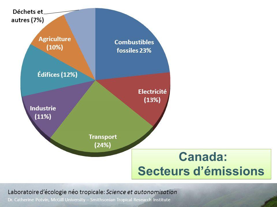 Canada: Secteurs démissions Canada: Secteurs démissions Laboratoire décologie néo tropicale: Science et autonomisation Dr. Catherine Potvin, McGill Un