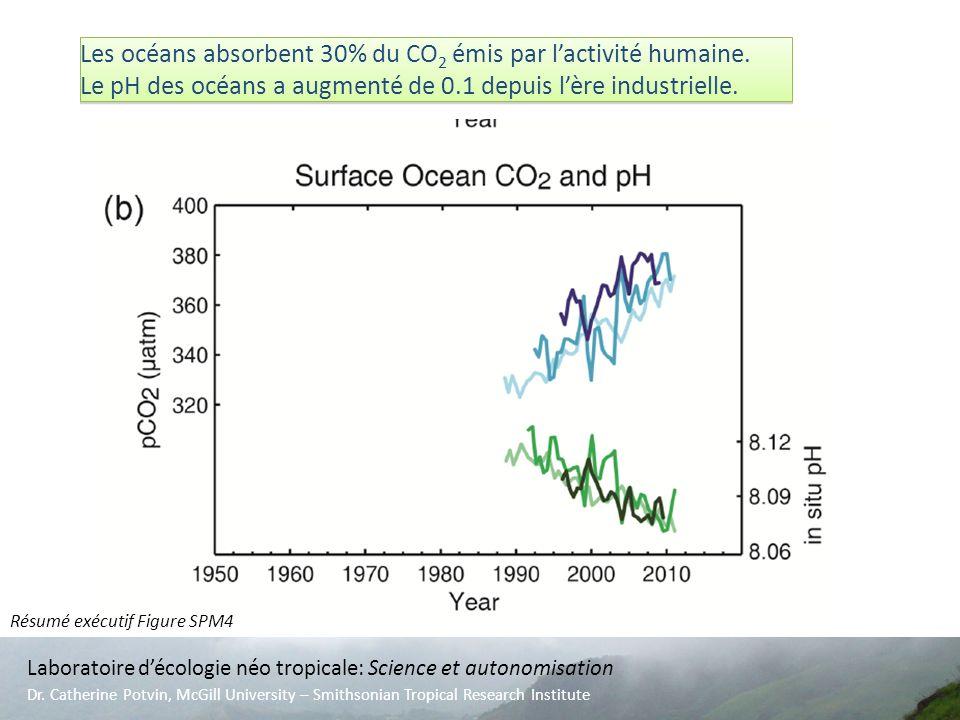 Résumé exécutif Figure SPM4 Laboratoire décologie néo tropicale: Science et autonomisation Dr. Catherine Potvin, McGill University – Smithsonian Tropi