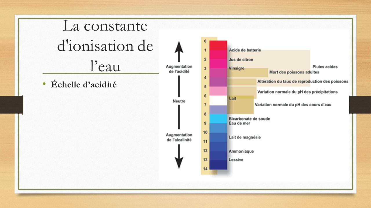 La constante d'ionisation de leau Échelle dacidité