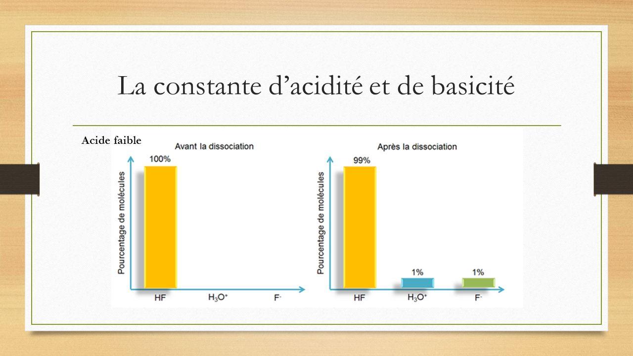 La constante dacidité et de basicité Acide faible