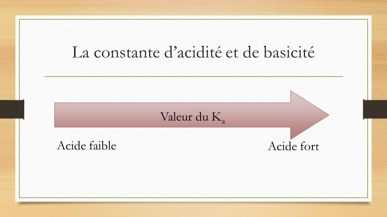 La constante dacidité et de basicité Acide fort Acide faible Valeur du K a