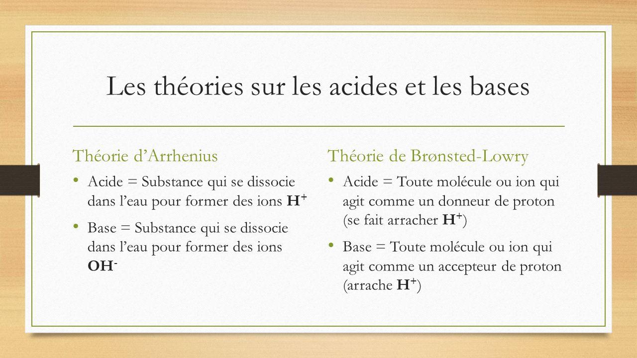 Les théories sur les acides et les bases Théorie dArrhenius Acide = Substance qui se dissocie dans leau pour former des ions H + Base = Substance qui