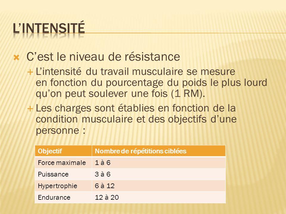 Cest le niveau de résistance Lintensité du travail musculaire se mesure en fonction du pourcentage du poids le plus lourd quon peut soulever une fois