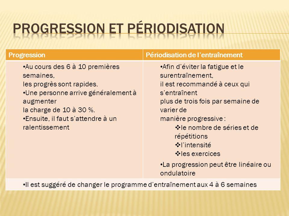 ProgressionPériodisation de lentraînement Au cours des 6 à 10 premières semaines, les progrès sont rapides. Une personne arrive généralement à augment