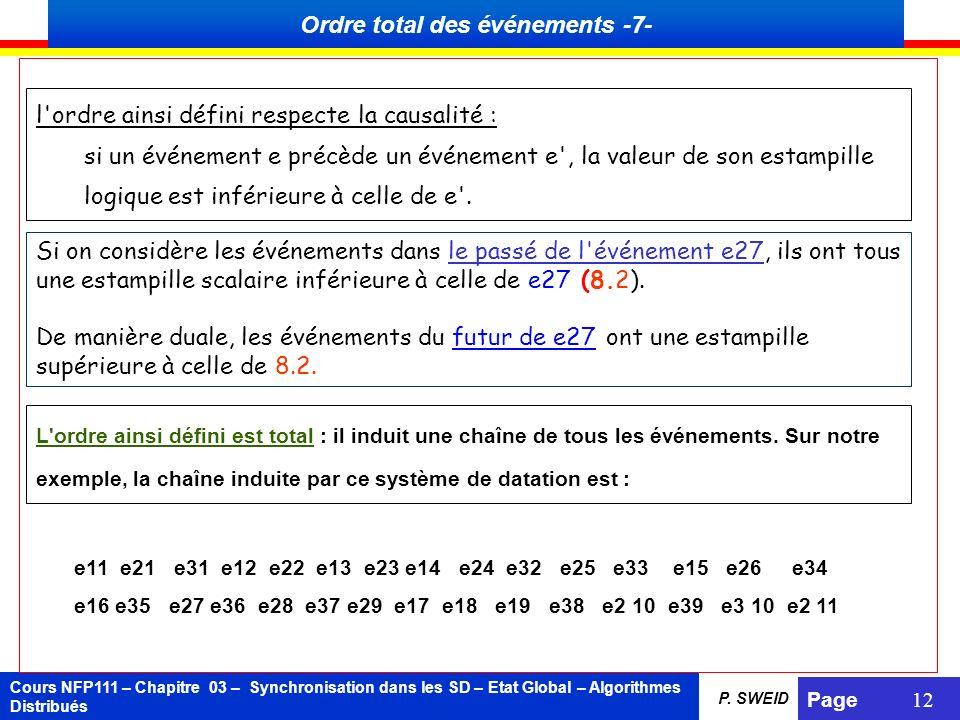 Cours NFP111 – Chapitre 03 – Synchronisation dans les SD – Etat Global – Algorithmes Distribués Page 12 P. SWEID Si on considère les événements dans l