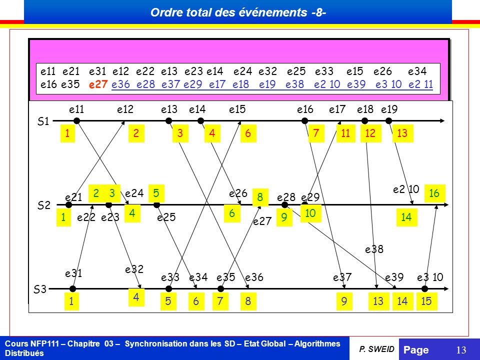 Cours NFP111 – Chapitre 03 – Synchronisation dans les SD – Etat Global – Algorithmes Distribués Page 13 P. SWEID e11 e21 e31 e12 e22 e13 e23 e14 e24 e