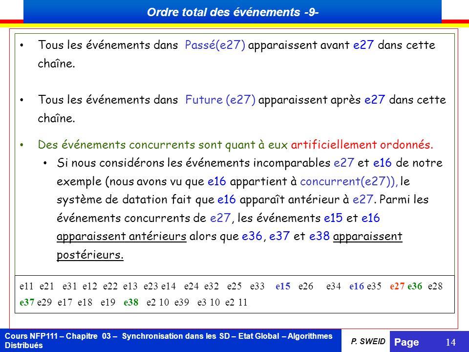 Cours NFP111 – Chapitre 03 – Synchronisation dans les SD – Etat Global – Algorithmes Distribués Page 14 P. SWEID Tous les événements dans Passé(e27) a