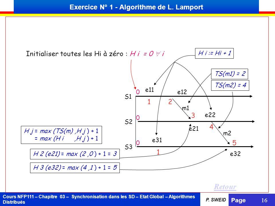 Cours NFP111 – Chapitre 03 – Synchronisation dans les SD – Etat Global – Algorithmes Distribués Page 16 P. SWEID 0 0 0 S1 S2 S3 e11 e12 e31 e21 e22 e3