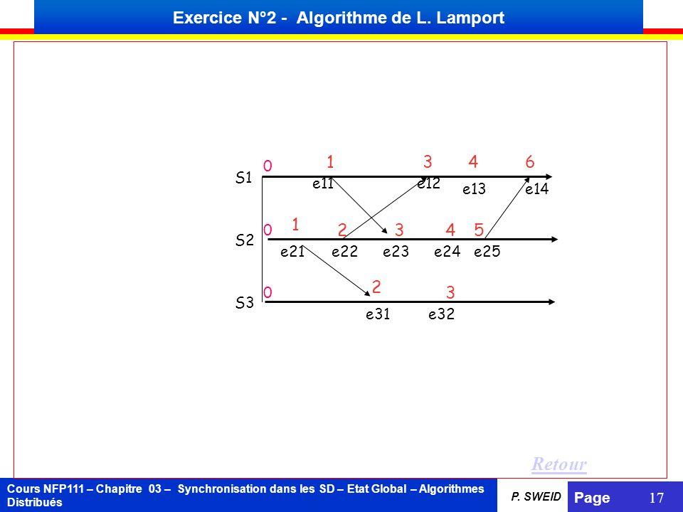 Cours NFP111 – Chapitre 03 – Synchronisation dans les SD – Etat Global – Algorithmes Distribués Page 17 P. SWEID 0 0 0 1 1 2 34 5 S1 S2 S3 e11e12 e31