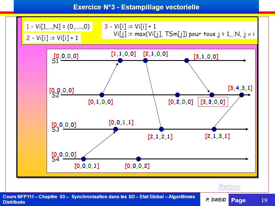Cours NFP111 – Chapitre 03 – Synchronisation dans les SD – Etat Global – Algorithmes Distribués Page 19 P. SWEID 1 - Vi[1,…,N] = (0,…..,0) 2 - Vi[i] :