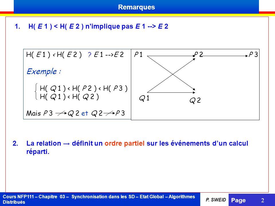Cours NFP111 – Chapitre 03 – Synchronisation dans les SD – Etat Global – Algorithmes Distribués Page 2 P. SWEID Remarques 1.H( E 1 ) E 2 H( E 1 ) E 2