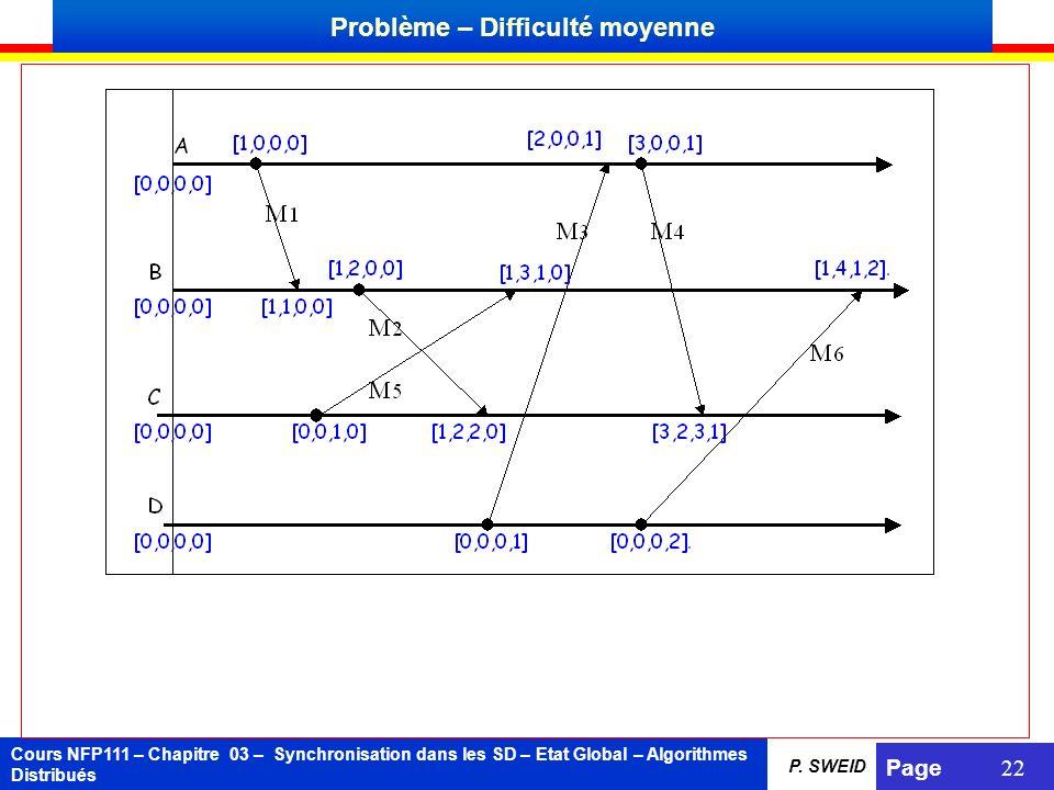 Cours NFP111 – Chapitre 03 – Synchronisation dans les SD – Etat Global – Algorithmes Distribués Page 22 P. SWEID Problème – Difficulté moyenne