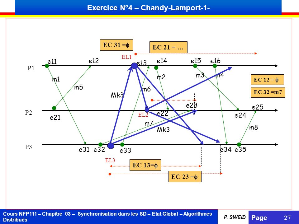 Cours NFP111 – Chapitre 03 – Synchronisation dans les SD – Etat Global – Algorithmes Distribués Page 27 P. SWEID Exercice N°4 – Chandy-Lamport-1- P1 P