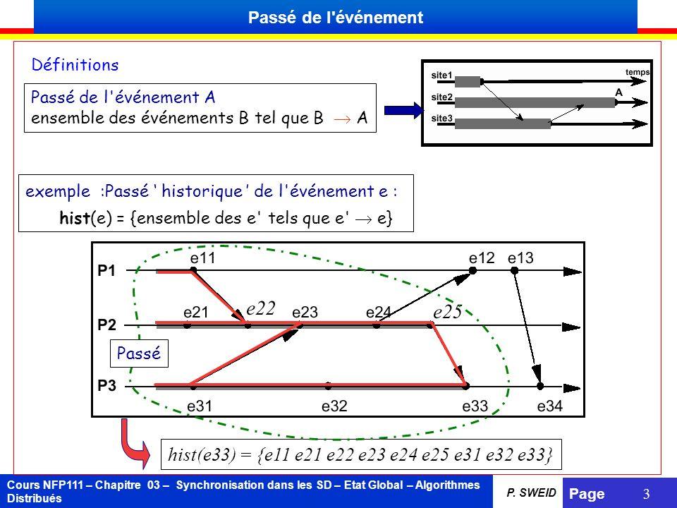 Cours NFP111 – Chapitre 03 – Synchronisation dans les SD – Etat Global – Algorithmes Distribués Page 3 P. SWEID Définitions Passé de l'événement A ens