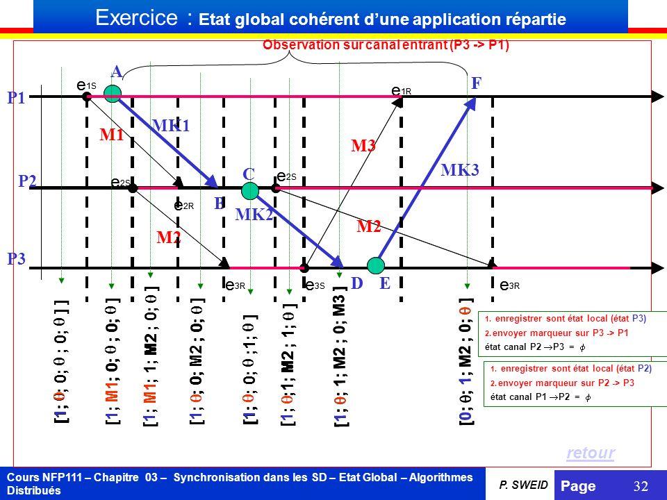 Cours NFP111 – Chapitre 03 – Synchronisation dans les SD – Etat Global – Algorithmes Distribués Page 32 P. SWEID Exercice : Etat global cohérent dune