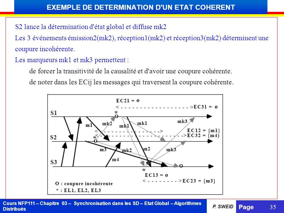Cours NFP111 – Chapitre 03 – Synchronisation dans les SD – Etat Global – Algorithmes Distribués Page 35 P. SWEID EXEMPLE DE DETERMINATION D'UN ETAT CO