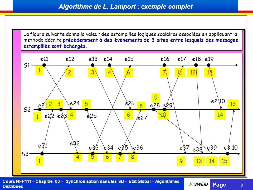 Cours NFP111 – Chapitre 03 – Synchronisation dans les SD – Etat Global – Algorithmes Distribués Page 5 P. SWEID 23 4 5 6 8 9 1014 16 23467121311 1 1 1