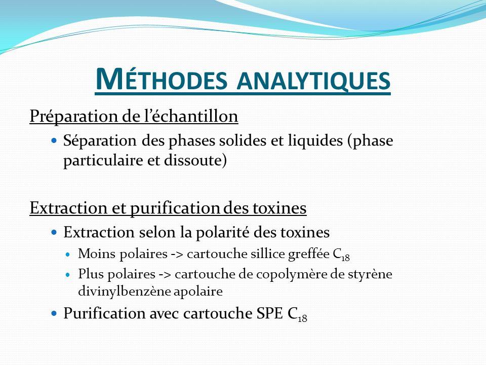 M ÉTHODES ANALYTIQUES Préparation de léchantillon Séparation des phases solides et liquides (phase particulaire et dissoute) Extraction et purificatio