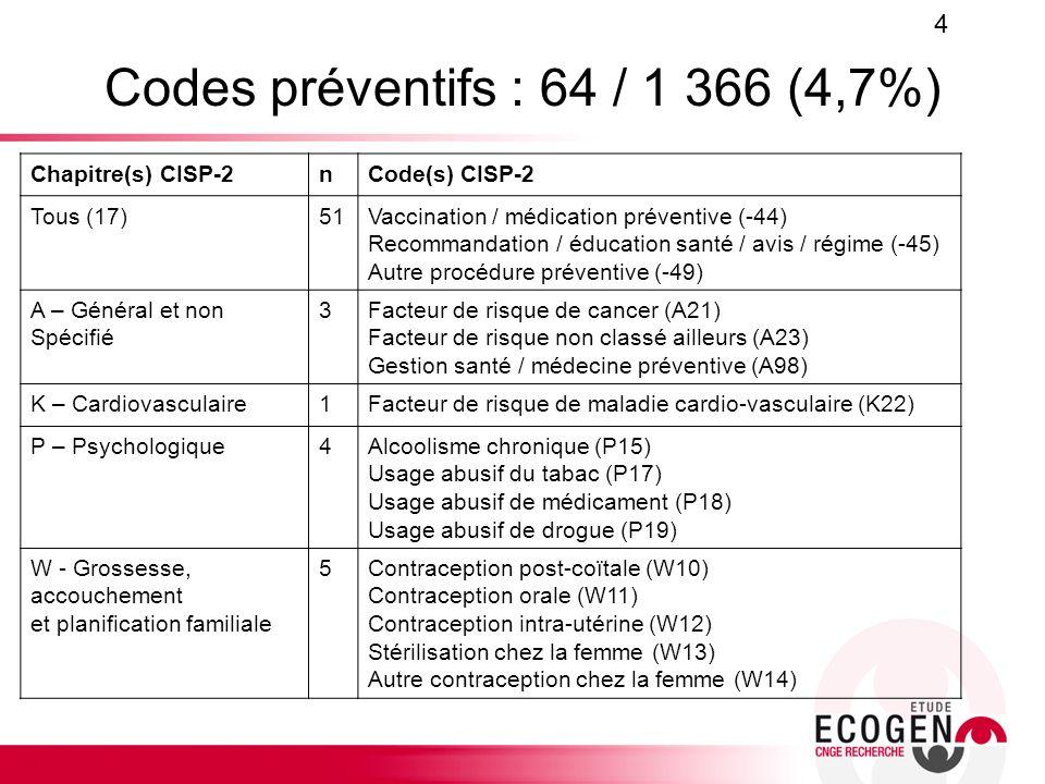 Codes préventifs : 64 / 1 366 (4,7%) Chapitre(s) CISP-2nCode(s) CISP-2 Tous (17)51Vaccination / médication préventive (-44) Recommandation / éducation