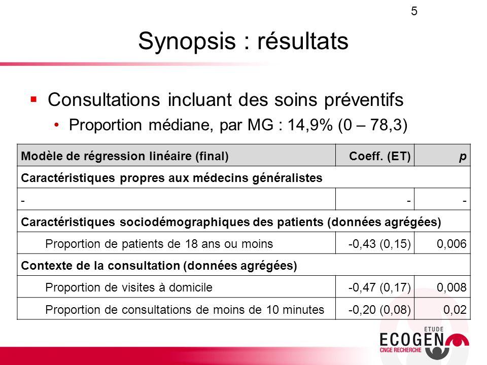 Synopsis : résultats Consultations incluant des soins préventifs Proportion médiane, par MG : 14,9% (0 – 78,3) 5 Modèle de régression linéaire (final)