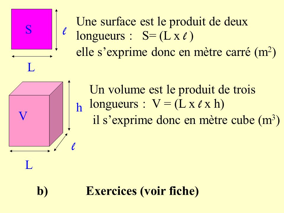 l L S Une surface est le produit de deux longueurs : S= (L x l ) elle sexprime donc en mètre carré (m 2 ) l h V Un volume est le produit de trois longueurs : V = (L x l x h) il sexprime donc en mètre cube (m 3 ) L b) Exercices (voir fiche)