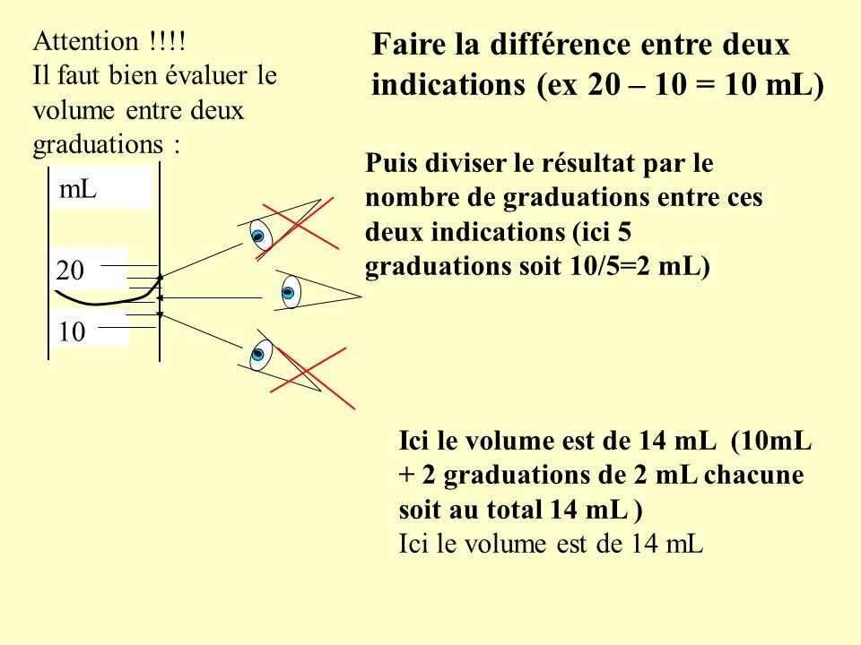 20 10 mL Faire la différence entre deux indications (ex 20 – 10 = 10 mL) Attention !!!.