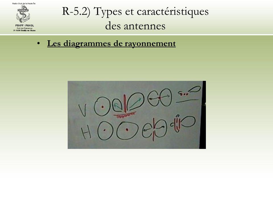 R-5.2) Types et caractéristiques des antennes Les diagrammes de rayonnement