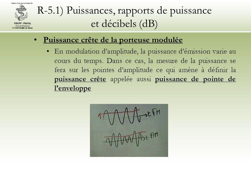 R-5.1) Puissances, rapports de puissance et décibels (dB) Puissance crête de la porteuse modulée En modulation damplitude, la puissance démission varie au cours du temps.