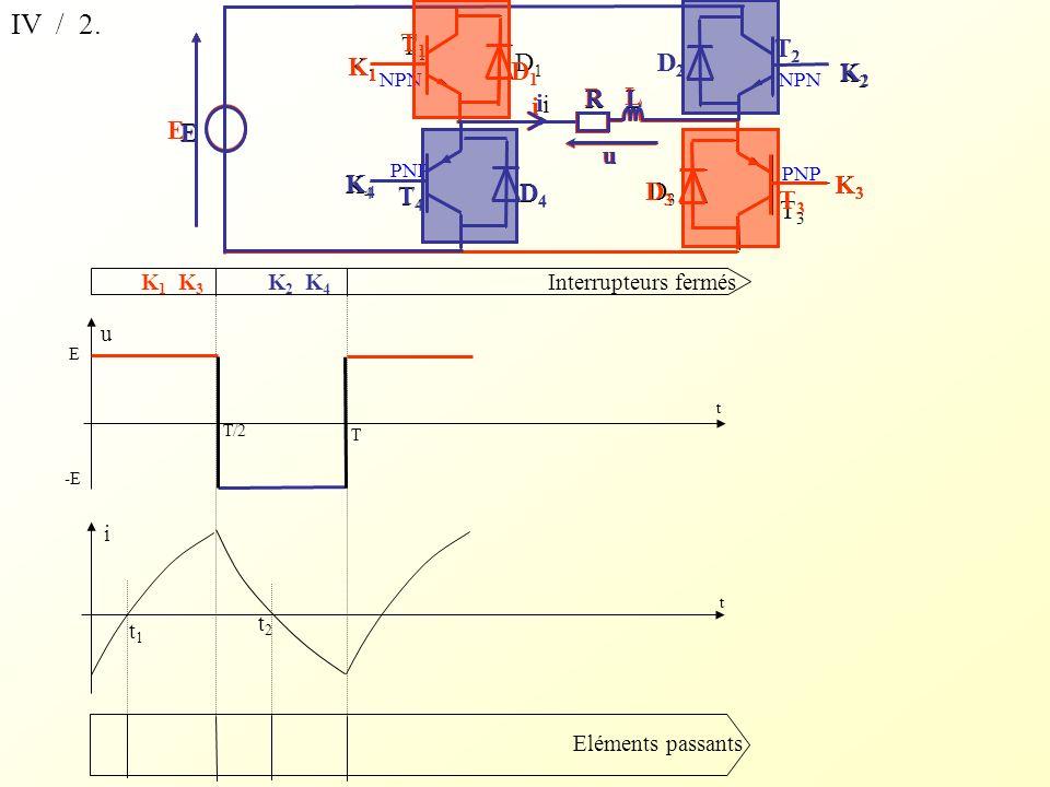 u i Interrupteurs fermés Eléments passants t t E -E T T/2 t1t1 t2t2 K 1 K 3 K 2 K 4 IV / 2.