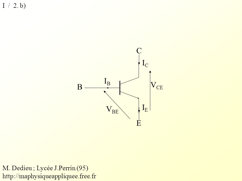 I / 2. b) IBIB B V BE ICIC C E IEIE V CE M. Dedieu ; Lycée J.Perrin (95) http://maphysiqueappliquee.free.fr