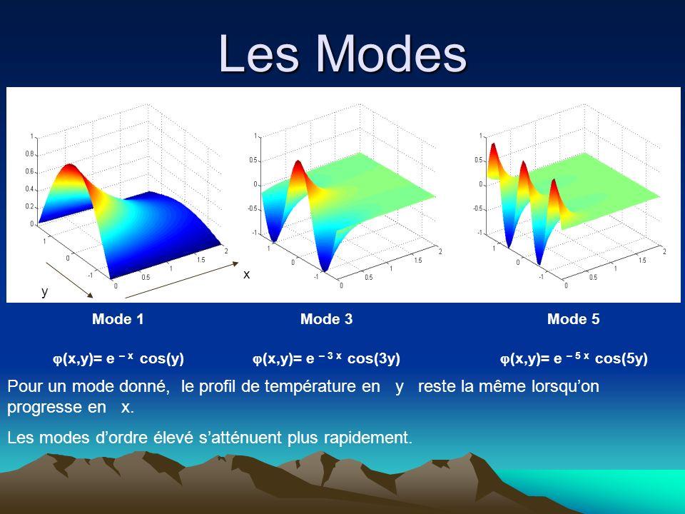 Les Modes Mode 1 (x,y)= e – x cos(y) Mode 3 (x,y)= e – 3 x cos(3y) Pour un mode donné, le profil de température en y reste la même lorsquon progresse