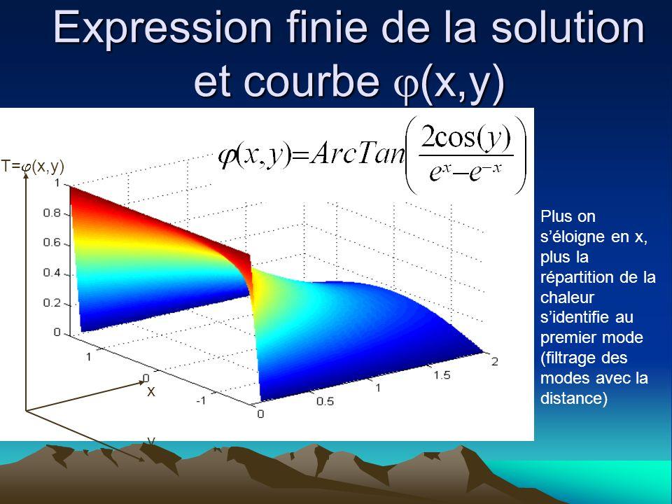 Expression finie de la solution et courbe (x,y) Plus on séloigne en x, plus la répartition de la chaleur sidentifie au premier mode (filtrage des mode