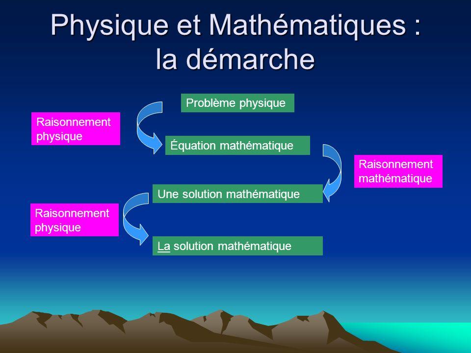 Physique et Mathématiques : la démarche Problème physique Équation mathématique Une solution mathématique Raisonnement physique Raisonnement mathémati