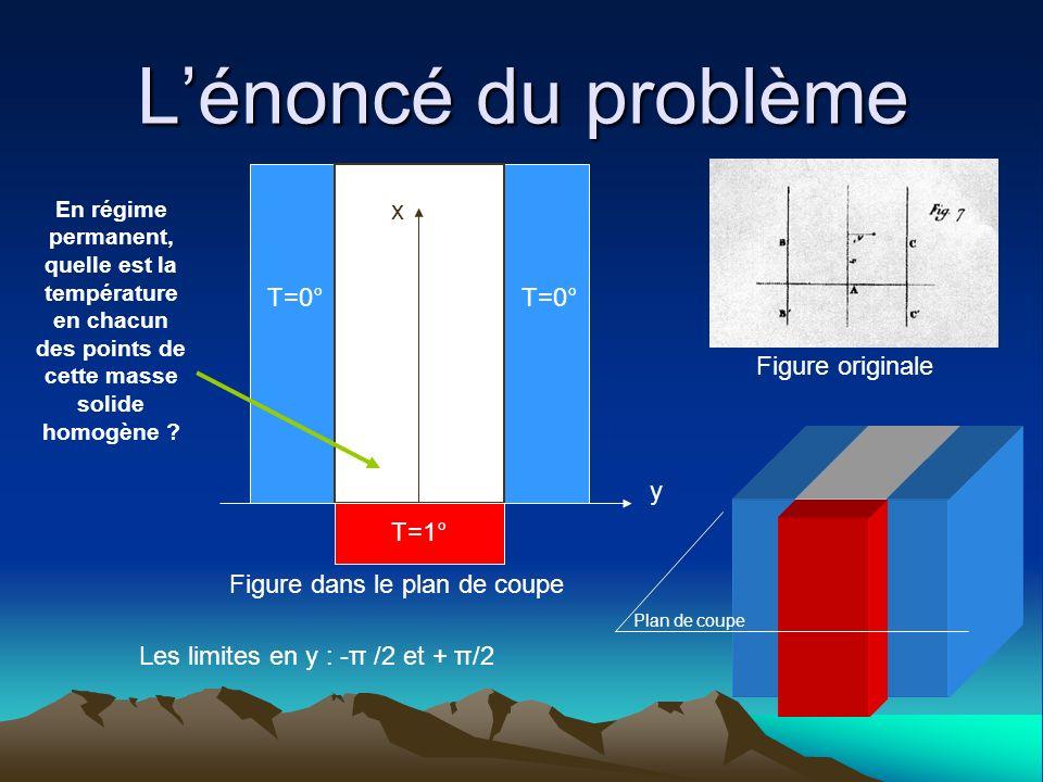 Lénoncé du problème Les limites en y : -π /2 et + π/2 T=0° T=1° En régime permanent, quelle est la température en chacun des points de cette masse sol