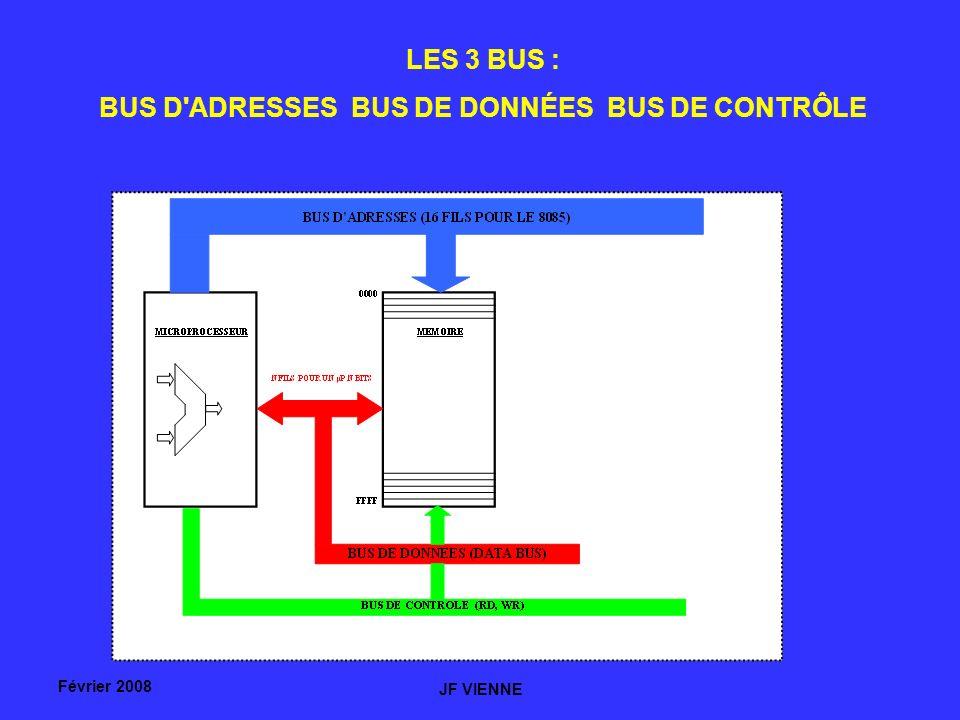 Février 2008 JF VIENNE LES 3 BUS : BUS D ADRESSES BUS DE DONNÉES BUS DE CONTRÔLE