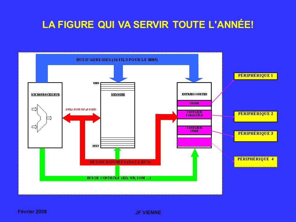 Février 2008 JF VIENNE UNE INSTRUCTION TOUTE SIMPLE : RECOPIER LE REGISTRE B DANS LE REGISTRE A.