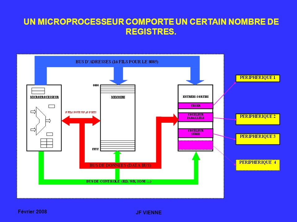 Février 2008 JF VIENNE UN MICROPROCESSEUR COMPORTE UN CERTAIN NOMBRE DE REGISTRES.