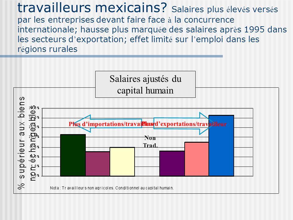 L ALENA a-t-il port é pr é judice aux travailleurs mexicains? Progression rapide des salaires r é els (non-maquiladeras) par rapport à ceux des Am é r