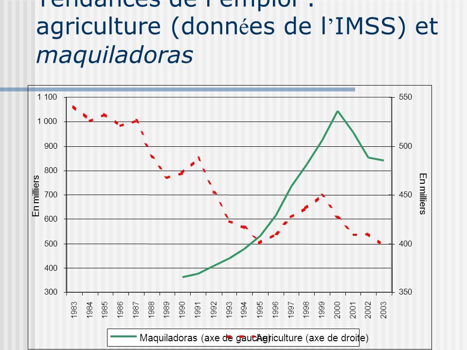 Y a-t-il ici une inégalité? Oui, au plan des salaires, mais pas du revenu du ménage Ann é eGini de la Banque mondiale Gini de SEDESOL 199255,947,5 199