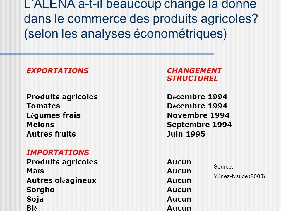 Lagriculture mexicaine : Importations et productions agricoles depuis 1983 0 5 000 10 000 15 000 20 000 25 000 30 000 1983-901991-931994-2000 Importat