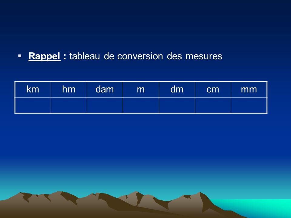 Rappel : tableau de conversion des mesures kmhmdammdmcmmm