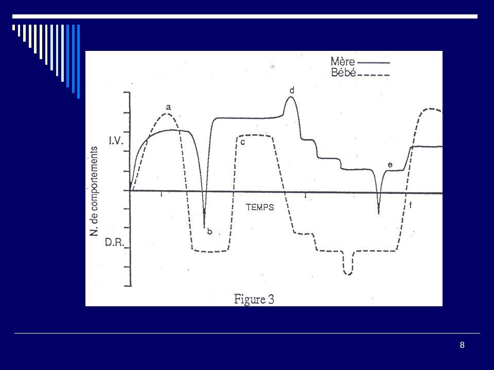 9 Linteraction précoce Dynamique Accordage (attunement) / ajustement dans le temps des deux partenaires Contrepartie neurochimique qui contribue à la maturation du système lymbique