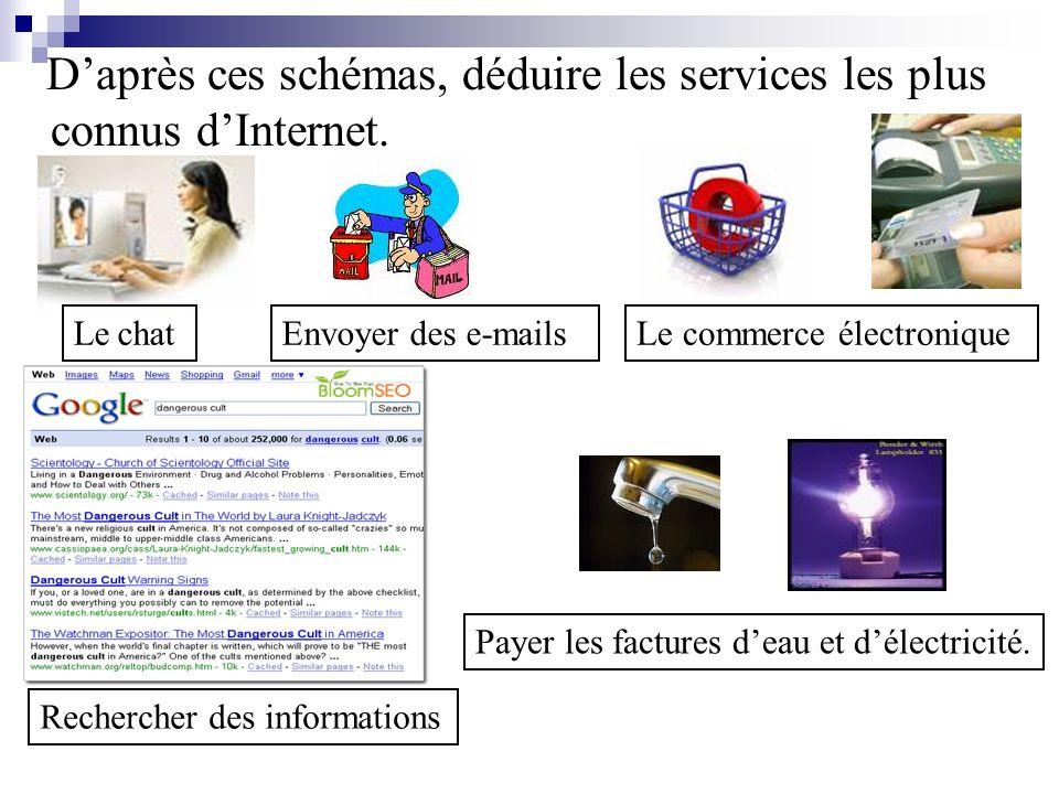 Daprès ces schémas, déduire les services les plus connus dInternet. Le chatEnvoyer des e-mailsLe commerce électronique Rechercher des informations Pay