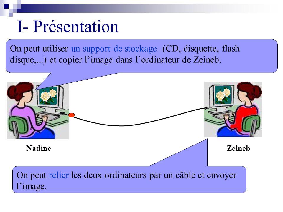Pour échanger des informations, on peut relier les ordinateurs par des câbles.