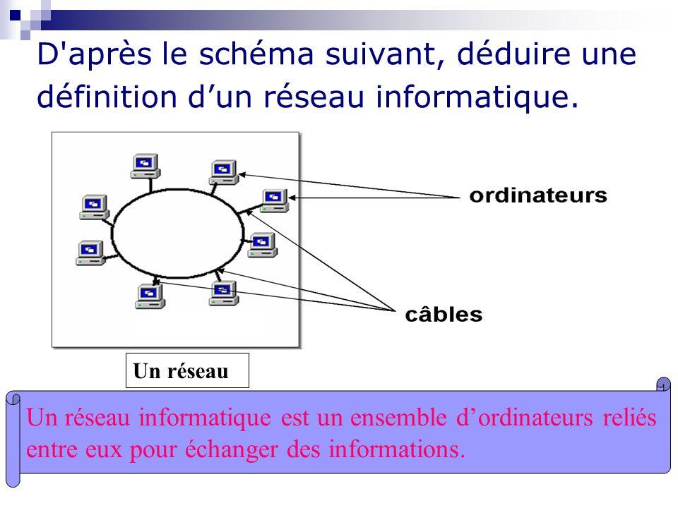 D'après le schéma suivant, déduire une définition dun réseau informatique. Un réseau Un réseau informatique est un ensemble dordinateurs reliés entre