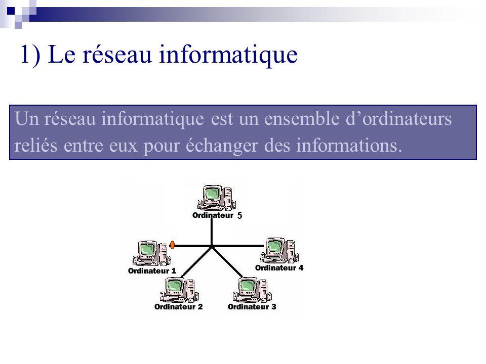Un réseau informatique est un ensemble dordinateurs reliés entre eux pour échanger des informations. 1) Le réseau informatique
