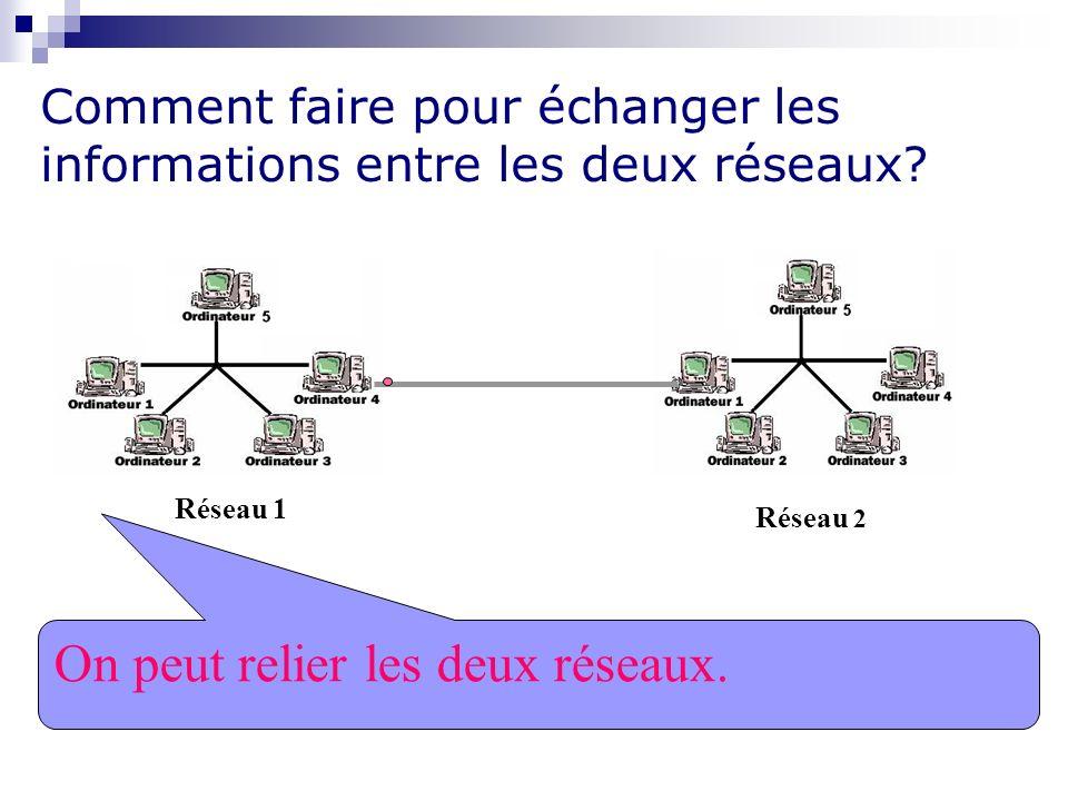 Comment faire pour échanger les informations entre les deux réseaux? Réseau 1 Réseau 2 On peut relier les deux réseaux.