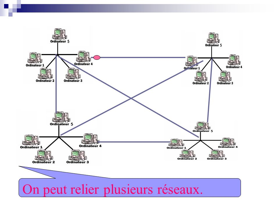 On peut relier plusieurs réseaux entre eux.