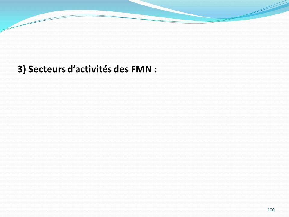 3) Secteurs dactivités des FMN : 100